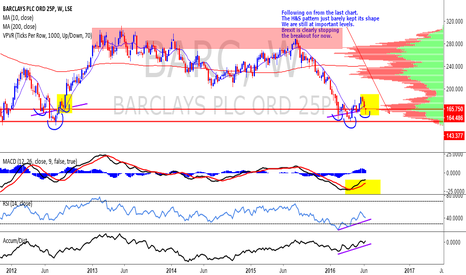 BARC: BARCLAYS $BARC - Brexit fears holding back breakout.