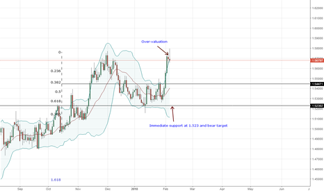 EURAUD: EURAUD Technical Analysis Buy AUD