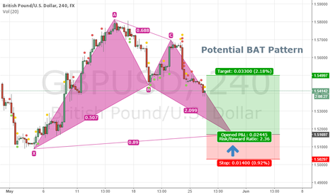 GBPUSD: GBPUSD 4H - Potential Bat Pattern