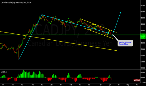 CADJPY: CADJPY corrective structure