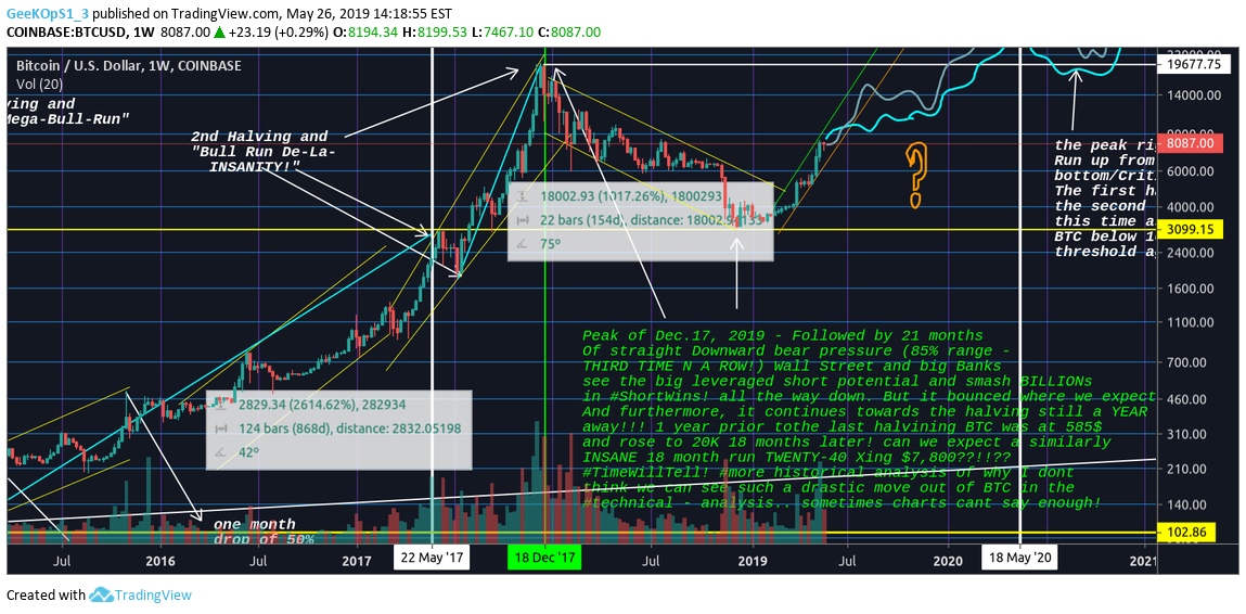 exp btc tradingview