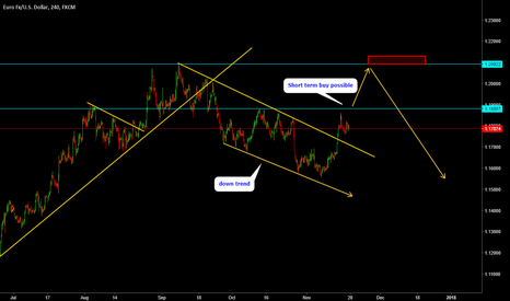 EURUSD: EURUSD - Analysis