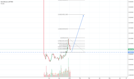 SALTBTC: Long Hold or Short Term Trade? This one is both!