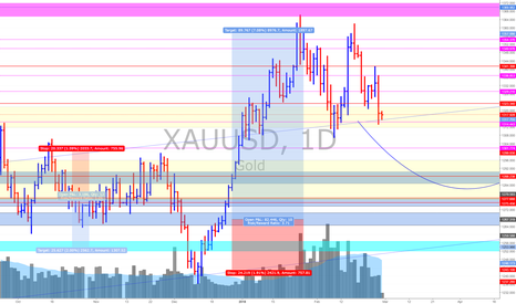 XAUUSD: XAU/USD (Gold) *Watch This level Closely.