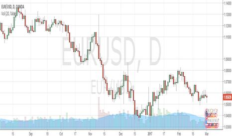 EURUSD: EURUSD Continues Tight Daily Range