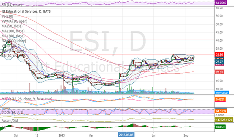 ESI: Nice setup. Heavily short. Over 31.66 sucker could fly to 40