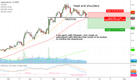 SVU: Needs Break and Close below the support