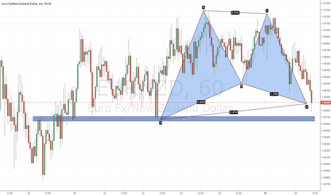 EURNZD: Bullish Gartley Spotted @ 1.6589