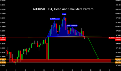 AUDUSD: AUDUSD - H4, Head and Shoulders Pattern