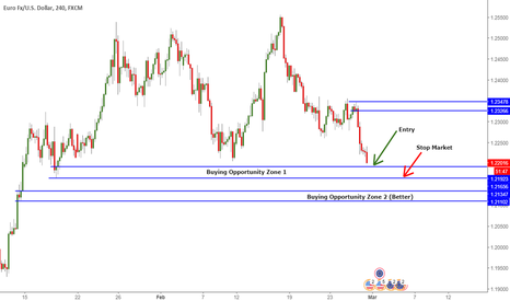 EURUSD: EURUSD Support Coming