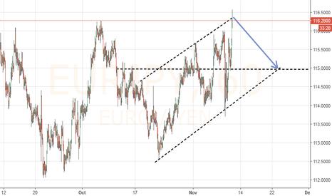 EURJPY: selling zone euro JPY
