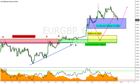 EURGBP: EURGBP: Return To Structure Part 2