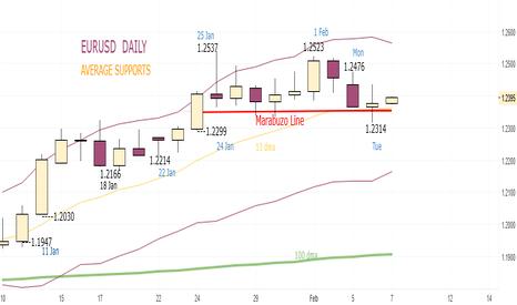 EURUSD: EURUSD, Buy at 1.2377 and 1.2346 (stop 1.2314), Wednesday