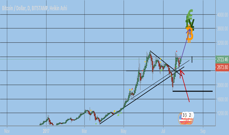 BTCUSD: BITCOIN Can it climb the wall into august