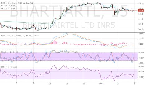 BHARTIARTL: sell bhartiairtel sl 322.50 tgt open