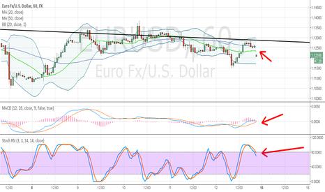EURUSD: $SPY 1.1234 great area for short!