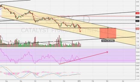 CPRX: Technicals Not Painting A Pretty Picture