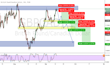 GBPCAD: GBPCAD 3 LEVEL short