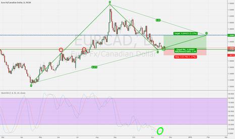 EURCAD: Correctional Phase is over + Crude News