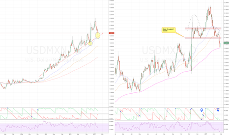 USDMXN: USDMXN (Weekly or Daily) Long or Short.