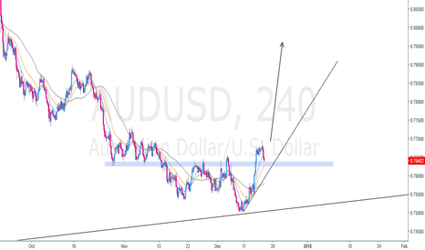 AUDUSD: Waiting for Candle Structure or Continuation Pattern...