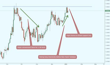 GBPUSD: Протокол ФРС разочаровал доллар