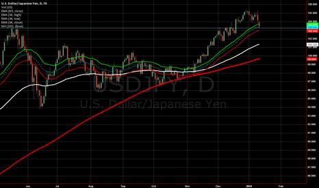 USDJPY: buying usdjpy