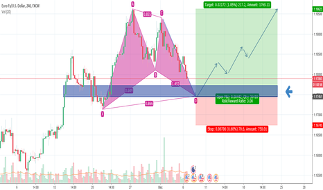 EURUSD: EURO BOOM (Bullish Gartley)