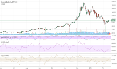 BTCUSD: Bitcoin: the bottom is in?