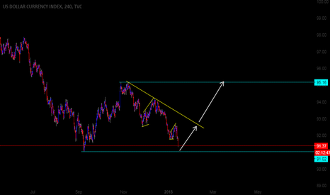 DXY: DXY 4H Possible Direction