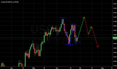 USOIL: OIL Long position before drops!