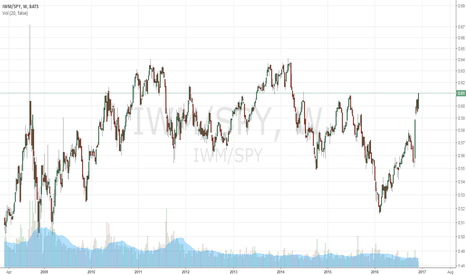 IWM/SPY: Small cap vs. Large Cap