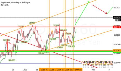 USDJPY: USD/JPY Long Update