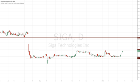 SIGA: SIGA breakout of base