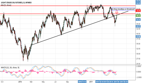 CL1!: A Breakout or Kiss Goodbye at $50 for Crude Oil?