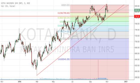 KOTAKBANK: Kotak Mahindra Bank is approaching trend line support 785.00
