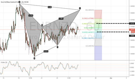 EURNZD: EURNZD bearish bat pattern