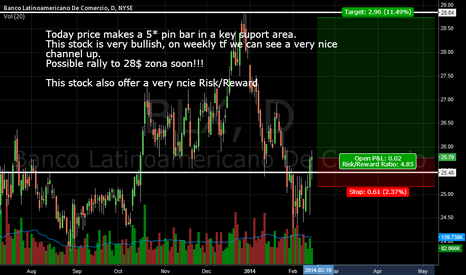 BLX: BLX - Very nice Risk/Reward and possible rally soon!