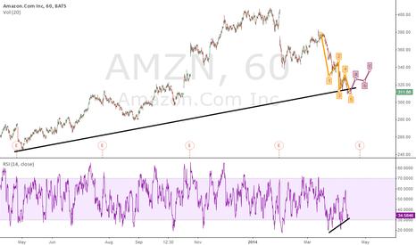 AMZN: Short term long