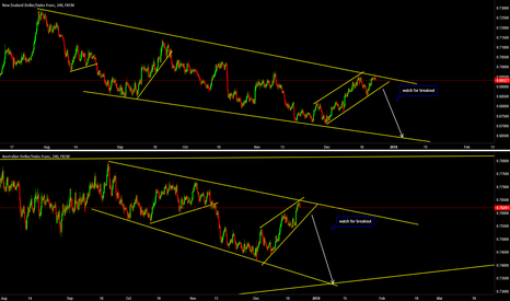 AUDCHF: AUDCHF & NZDCHF Both Setting Up for Short