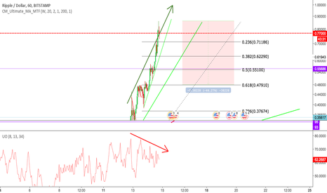 XRPUSD: Ripple - Pullback to 0.618 expected b4 more up