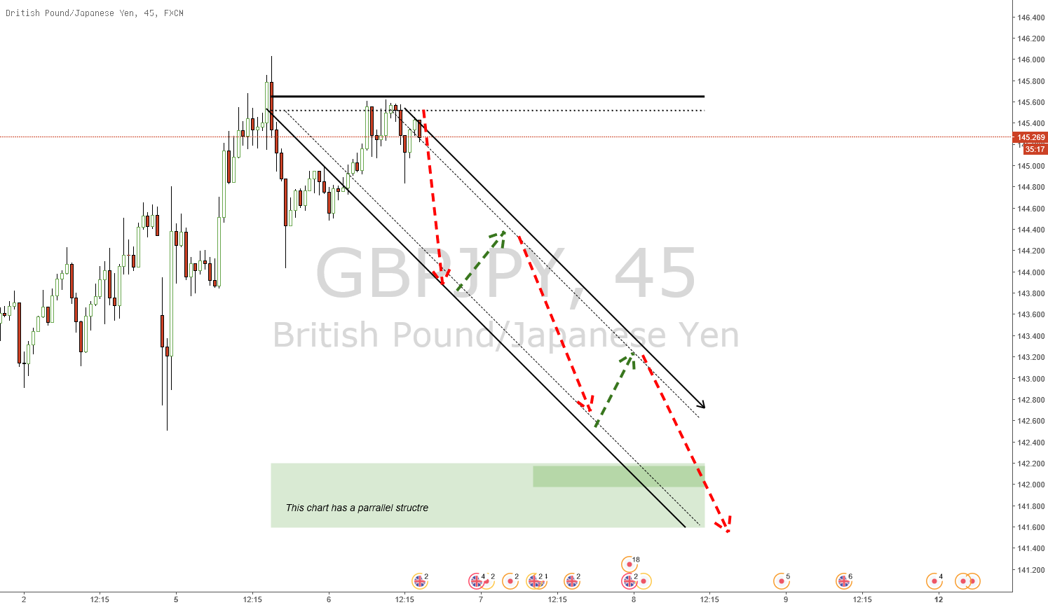 GJ SELL UPDATED....