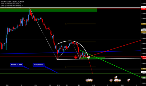 GBPUSD: Short GBPUSD on Break & Hold of Dead Cat Bounce Support