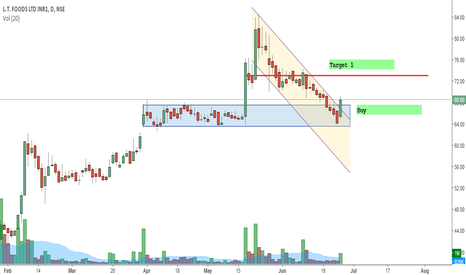 DAAWAT: L.T. Foods - Breaks out !