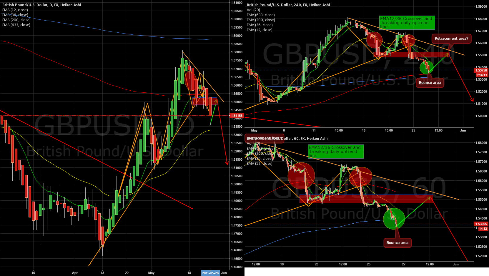 GBPUSD new entry to ride the new(?) downtrend