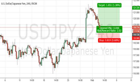 USDJPY: USD/JPY LONG AGAIN