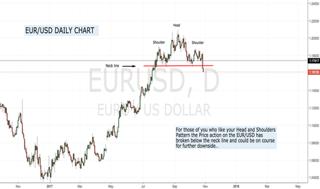 EURUSD: Head and Shoulders in play !