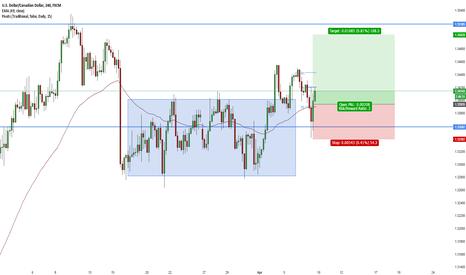 USDCAD: USD/CAD Long Breakout APL move