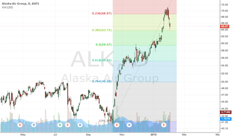ALK: Leverage Buy March 15, 70 Call @ 1.35