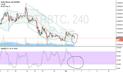 STRBTC: Is Stellar in  the end of a downtrend?